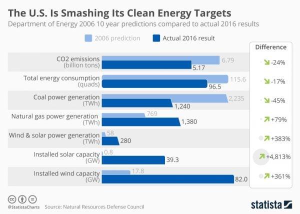 Năng lượng tái tạo Mỹ