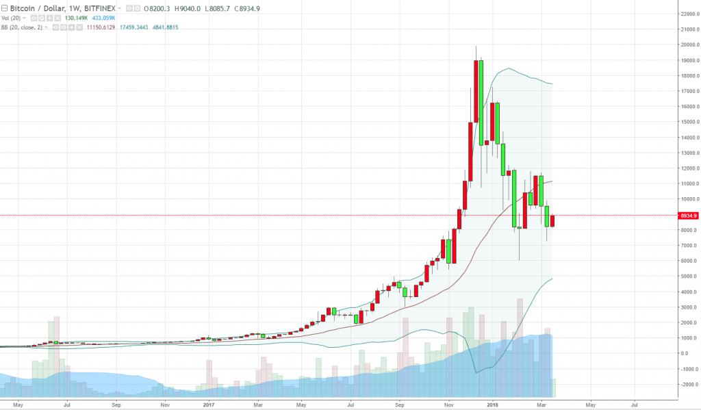 Mô hình Bitcoin thoát khỏi Parabollic