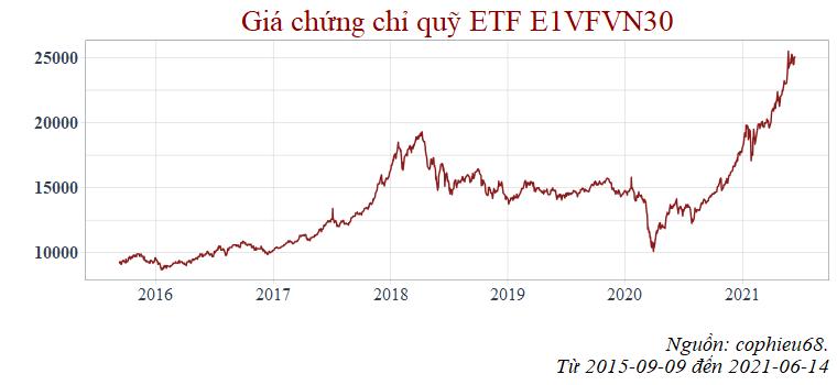 Giá chứng chỉ quỹ ETF E1VFVN30