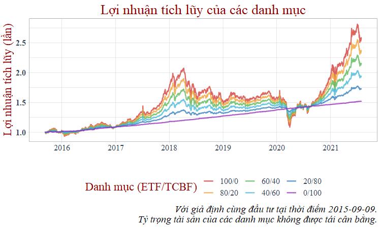 Lợi nhuận tích lũy danh mục ETF TCBF