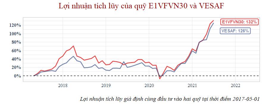 Lợi nhuận tích lũy quỹ mở cổ phiếu VESAF