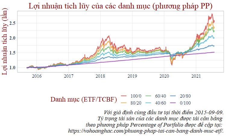 Lợi nhuận tích lũy ETF tái cân bằng tỷ trọng